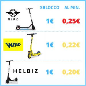Monopattini Bird, Wind e Helbiniz